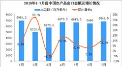 2018年1-7月中国农产品出口情况一览表