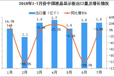 2018年1-7月中国液晶显示板出口数据分析:出口量达到10.3亿个