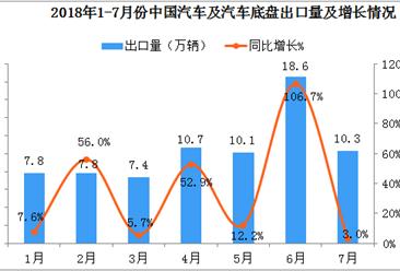 2018年1-7月中国汽车及汽车底盘出口数据分析:7月份出口量10.3万辆