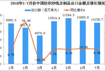 2018年1-7月中国纺织纱线及制品出口数据分析:出口额同比增长超10%