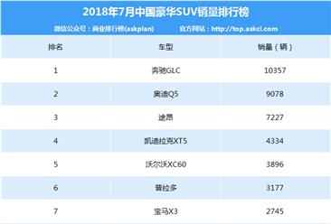 2018年7月豪华SUV销量排名:奔驰GLC蝉联第一 唯一销量过万(附排名)