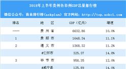 2018年上半年贵州各市州GDP排行榜:黔西南州黔南州突破500亿(图)