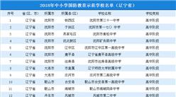 2018年辽宁省中小学国防教育示范学校名单公布:共96所(附完整名单)