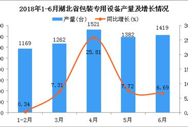 2018年1-6月湖北省包装专用设备产量及增长情况分析:同比下降4.67%(附图)