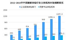 健康体检行业迎政策利好 2018年健康体检行业竞争格局分析(图)