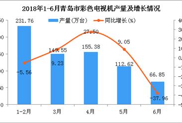2018年1-6月青岛市电视机产量及增长情况分析(附图)