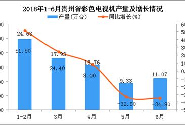 2018年上半年贵州省彩色电视机产量及增长情况分析:同比下降23.1%