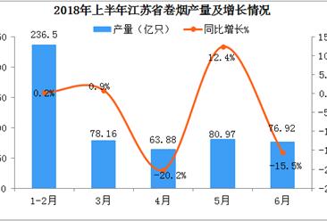 2018年上半年江苏省卷烟产量数据分析;产量突破530亿只