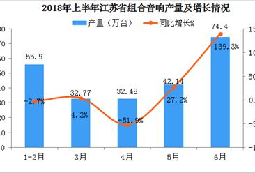 2018年6月江苏省组合音响产量同比增长139.3%(附图表)
