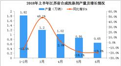 2018年1-6月江苏省合成洗涤剂产量数据分析:6月产量同比下降近20%