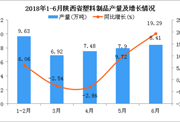 2018年6月陕西省塑料制品产量为8.41万吨 同比增长19.29%