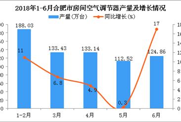 2018年1-6月合肥市空调产量及增长情况分析:同比增长14.1%