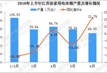 2018年6月江苏省家用电冰箱产量同比增长21.7%:后期市场越来越好