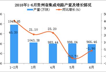 2018年6月贵州省集成电路产量同比下降1.9%