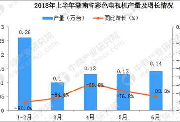 2018年1-6月湖南省彩色电视机产量数据分析:6月产量同比下降83.3%