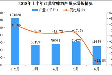 2018年1-6月江苏省白酒产量数据分析:6月产量同比下降42.8%