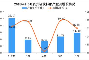 2018年1-6月贵州省饮料酒产量同比增长14%