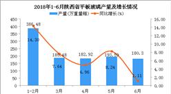 2018年1-6月陕西省平板玻璃产量及增长情况分析