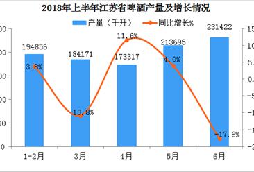 2018年1-6月江苏省啤酒产量数据分析:6月产量同比下降17.6%