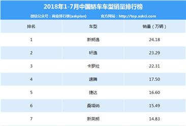 2018年1-7月永利国际娱乐轿车车型销量排行榜(TOP15)