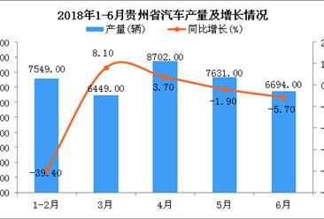 2018年上半年贵州省汽车产量及增长情况分析:同比下降10.3%(附图)