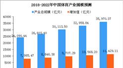 2018年中国体育产业市场规模及趋势预测:总产值将超2.4万亿(附图表)