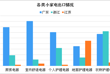 小家电行业发展现状分析:线下市场占比超六成(图)