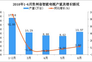 2018年6月贵州省智能电视产量为10.57万台 同比增长2.6%