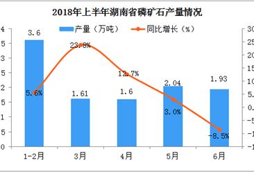2018年上半年湖南省磷矿石产量数据分析:同比增长5.5%