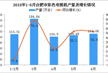 2018年1-6月合肥市彩色电视机产量及增长情况分析(附图)