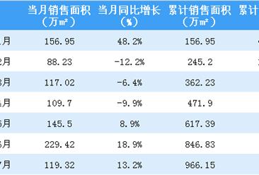 2018年7月中海地产销售简报:累计销售额突破1739亿港币(附图表)