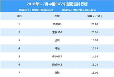 2018年1-7月中国SUV车型销量排行榜(TOP15)