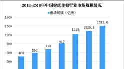 2018年健康体检市场规模将破1500亿 健康体检澳门银河娱乐场发展前景分析(图)