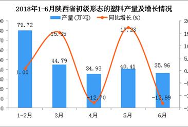 2018年1-6月陕西省初级形态的塑料产量及增长情况分析:同比下降0.09%(附图)