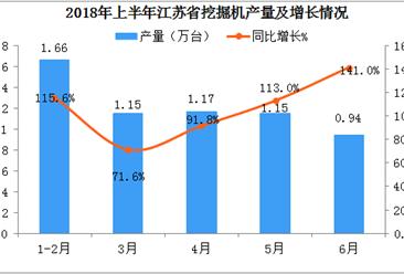 2018年上半年江苏省挖掘机产量数据分析;产量突破60000台