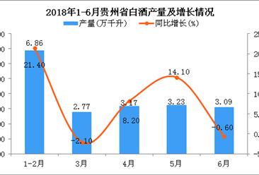 2018年6月贵州省白酒产量同比下降0.6%