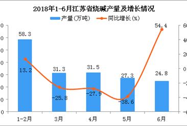 2018年6月江苏省烧碱产量同比增长54.4%