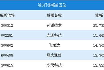2018年8月5G概念行情周报:邦讯科技涨幅第一,为25.78%(8.06-8.10)