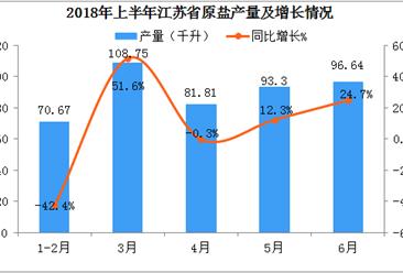 2018年上半年江苏省原盐产量数据分析;产量突破450万吨
