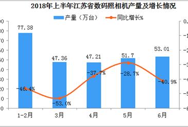 2018年1-6月江苏省数码照相机产量数据分析:6月产量同比下降40.9%