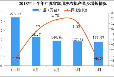 2018年1-6月江苏省洗衣机产量数据分析:6月产量同比下降6%