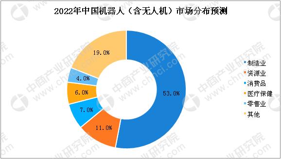 中国无人机市场需求增加 2018年民用无人机市场规