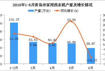 2018年6月青岛市洗衣机产量同比下降13.22%