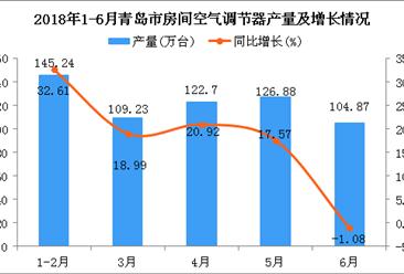 2018年1-6月青岛市空调产量及增长情况分析(附图)
