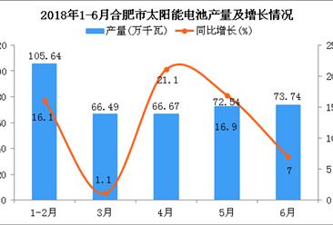 2018年6月合肥市太阳能电池产量同比增长7%