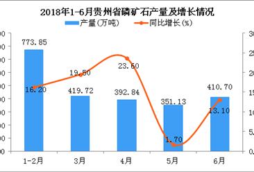 2018年1-6月贵州省磷矿石产量及增长情况分析