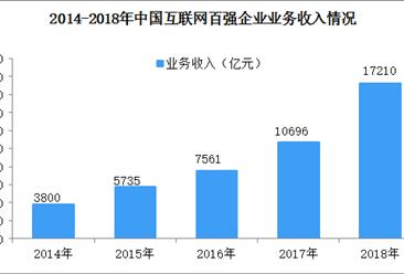 数说中国互联网企业百强近五年发展情况:企业收入规模五年扩张4.5倍