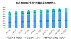 中國水資源短缺問題愈發嚴重 2018年水務行業發展前景分析(圖)