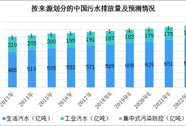 中国水资源短缺问题愈发严重 2018年水务行业发展前景分析(图)