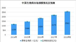 2018年中国生物医药行业市场情况及市场推动因素分析(图)
